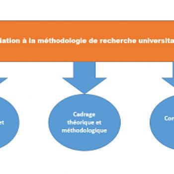 Méthodologie de la recherche I