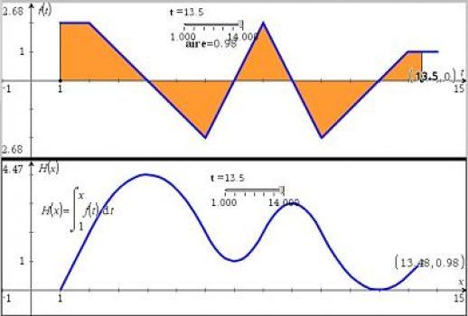 Calcul différentiel II